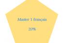 Résultats master 1 français 20%